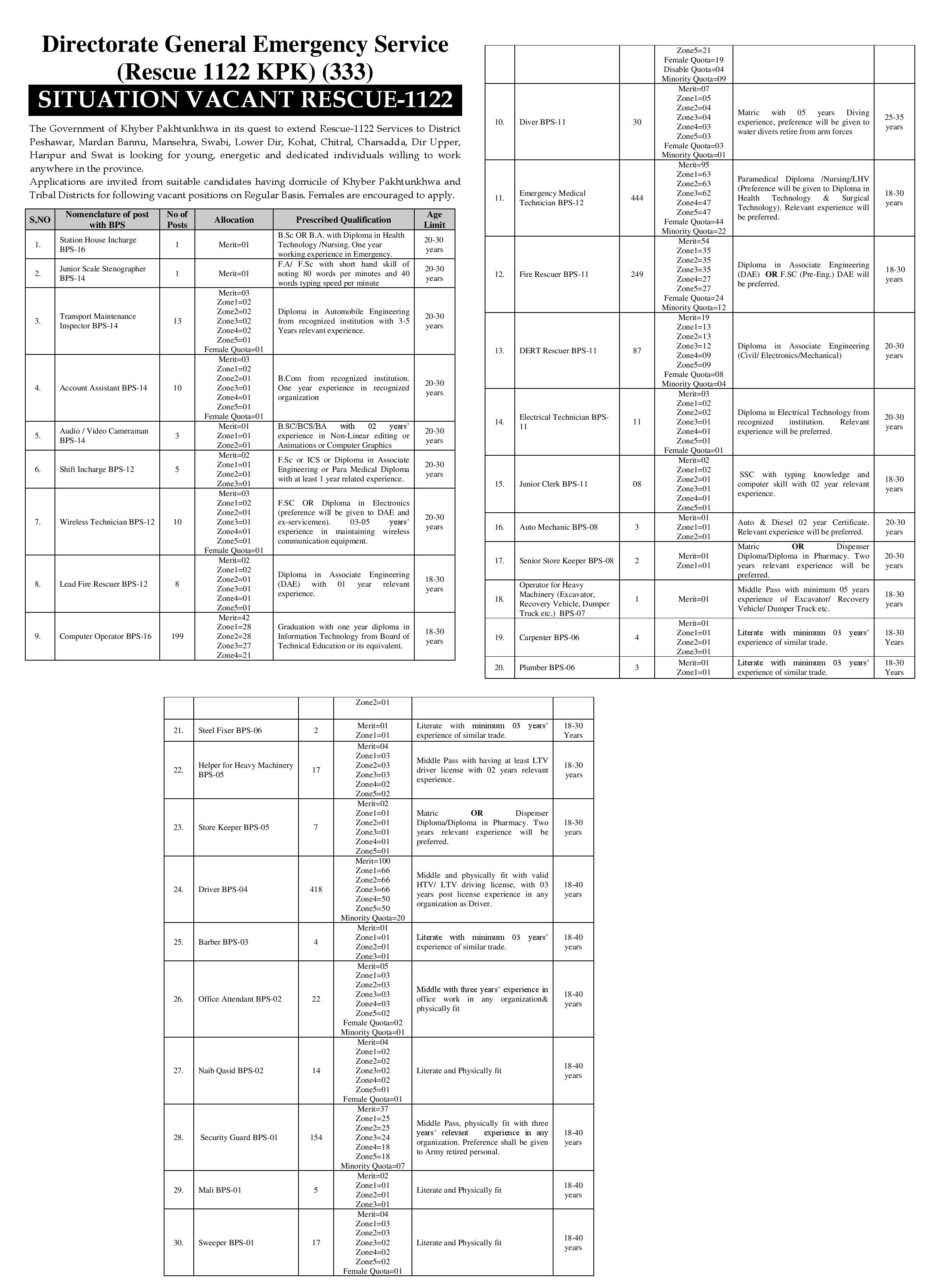 Rescue 1122 KPK Phase II PTS Jobs 2019 Application Form Roll No Slip Download