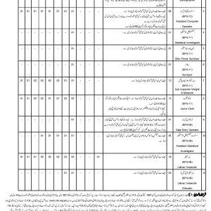 Labour Welfare Department Balochistan CTS Roll No Slip Download Online