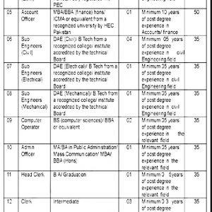 Gilgit Baltistan Water & Power Department Job 2021 Application Form Eligibility Criteria Test Schedule