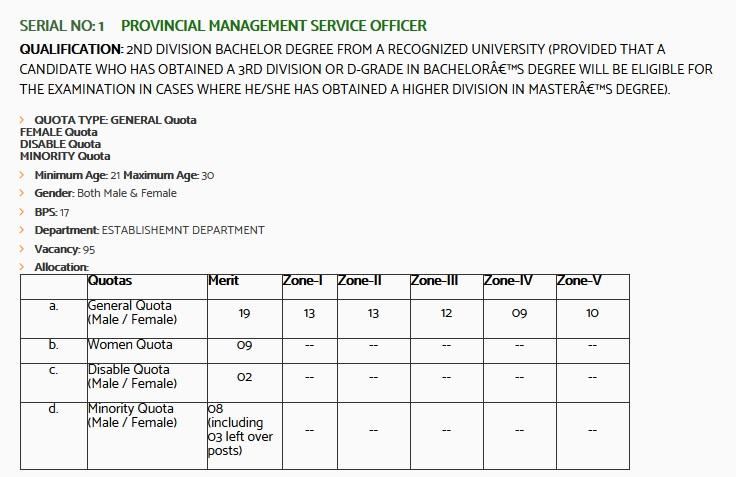 PMS Provincial Management Service Officer Jobs 2021 KPPSC Apply Online Ability E-Letter Download Online